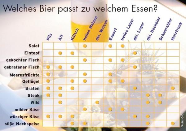 Quelle: Deutscher Brauerbund