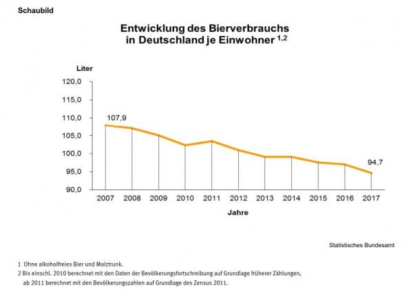 Quelle: https://www.destatis.de/DE/Publikationen/Thematisch/FinanzenSteuern/Steuern/Verbrauchsteuer/Brauwirtschaft.html